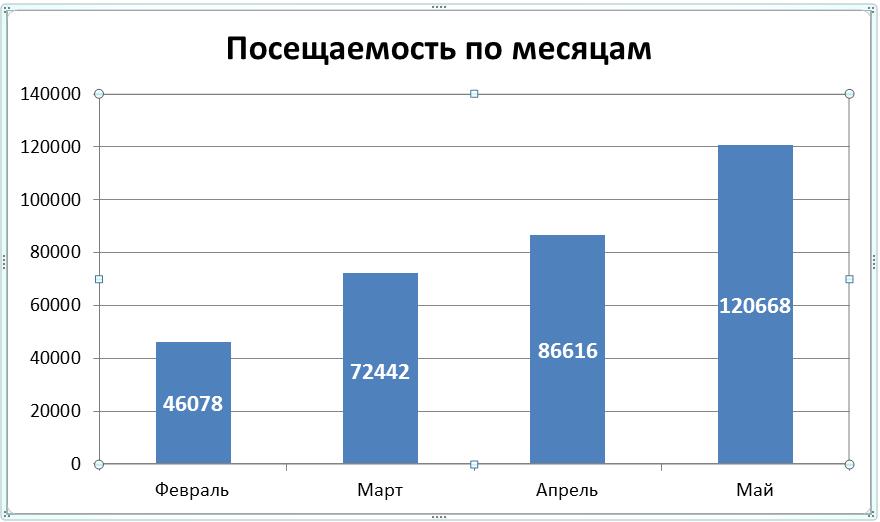Статистика посещаемости